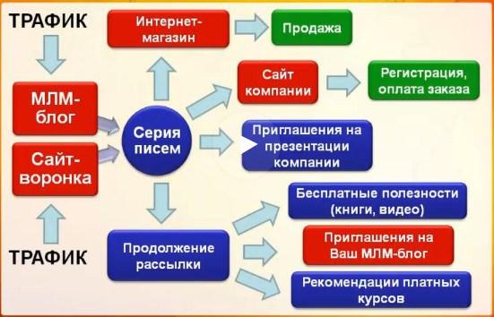 shema-avtomatizatsii-mlm-biznesa-v-internete